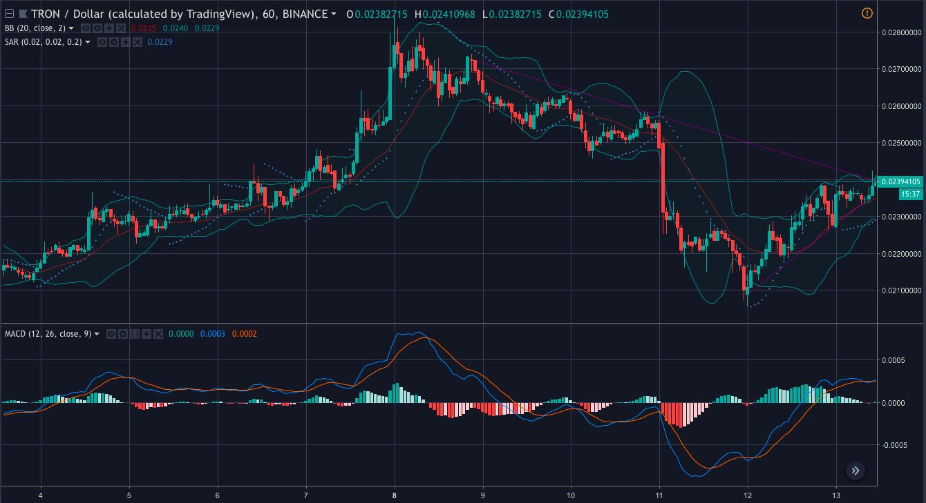 TRX 1-hour trading chart   Source: tradingview