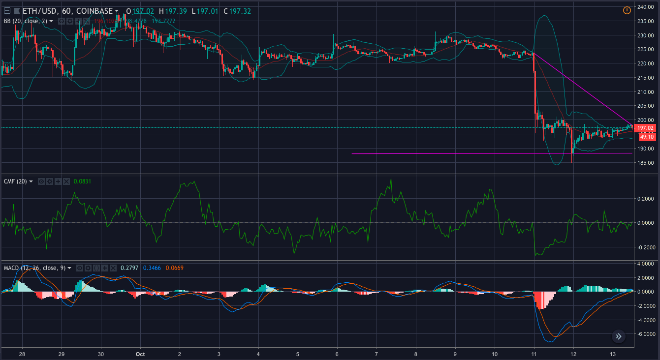ETH 1-hour trading chart | Source: tradingview