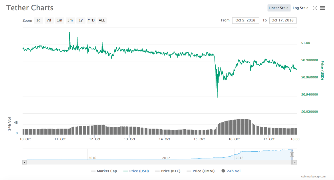 Tether price chart   Source: CoinMarketCap