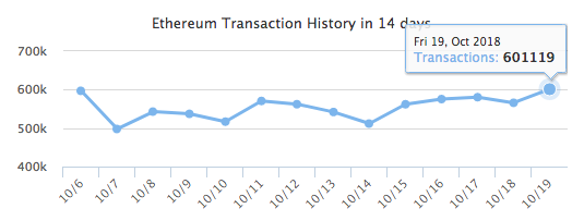 Ethereum daily transaction on October 19 | Source: Twitter