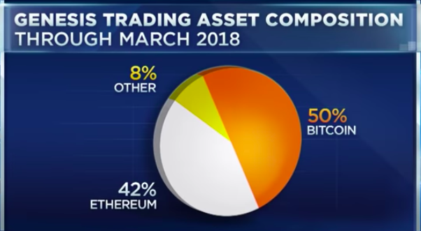 Genesis trading asset composition | Source: CNBC