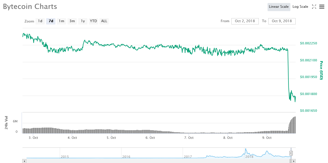 7 Day BCN Price Graph