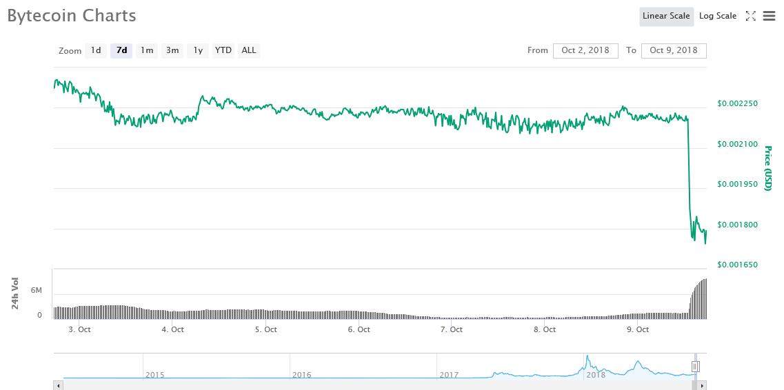 7-day BCN price graph | Source: CoinMarketCap