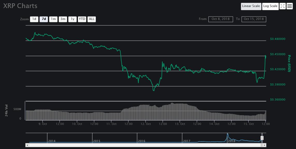 7 day price chart | Source: CoinMarketCap
