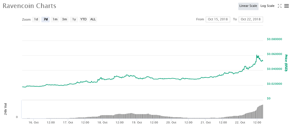 7-day price graph | Source: CoinMarketCap