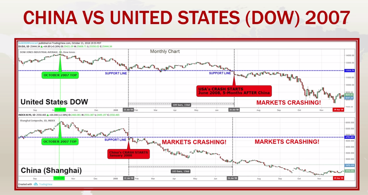 China vs US [DOW] 2007 | Source: CNBC