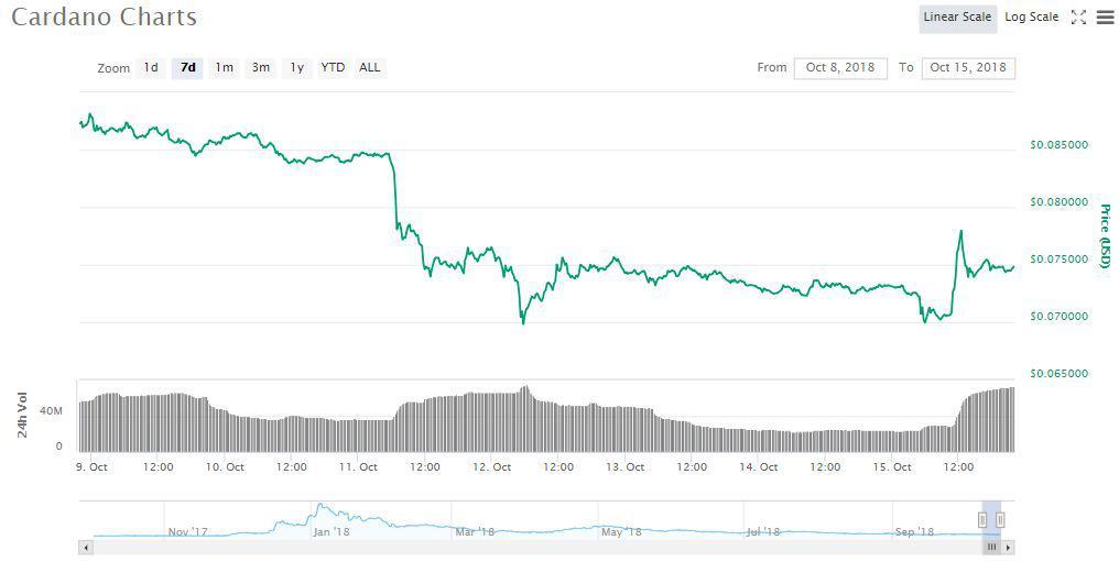 ADA 7d price chart | Source: coinmarketcap