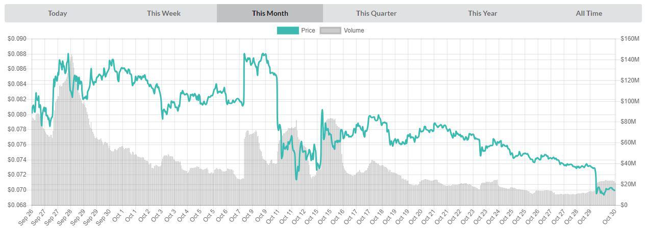 Chart of monthly prices ADAUSD | Source: livecoinwatch