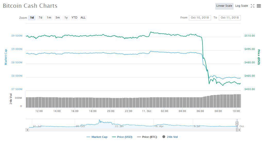 BCH 1d price chart   Source: CoinMarketCap