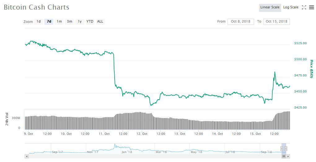 BCH 7d price chart | Source: coinmarketcap