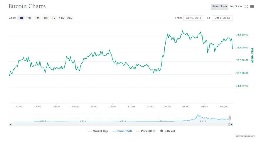 The 24-hour chart of Bitcoin | Source: CoinMarketCap