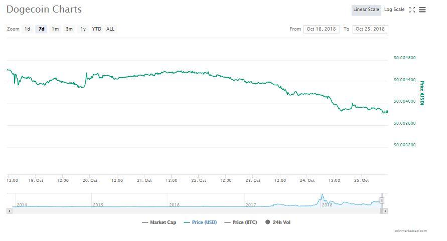 Dogecoin 7 day chart   Source: CoinMarketCap