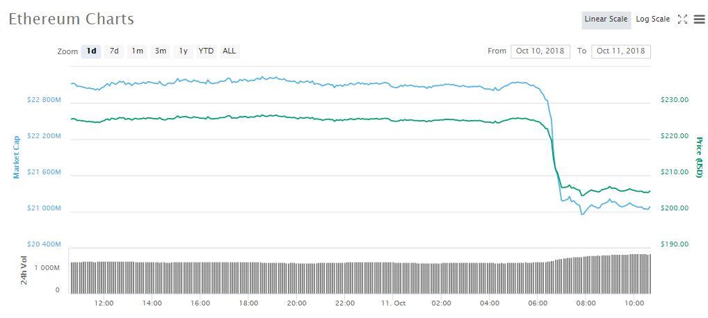 ETH 1d price chart   Source: CoinMarketCap