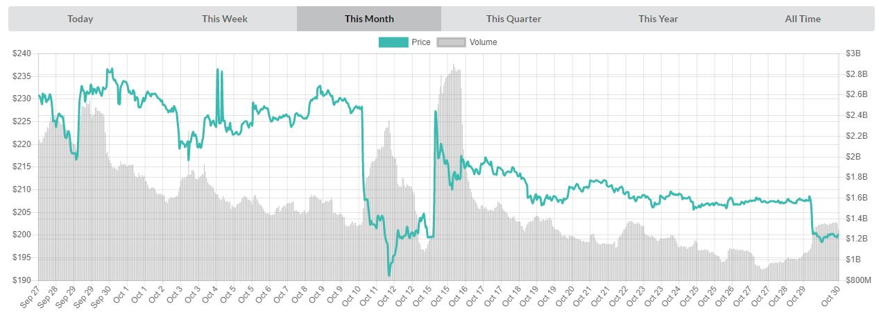 Chart of monthly prices ETHUSD | Source: livecoinwatch