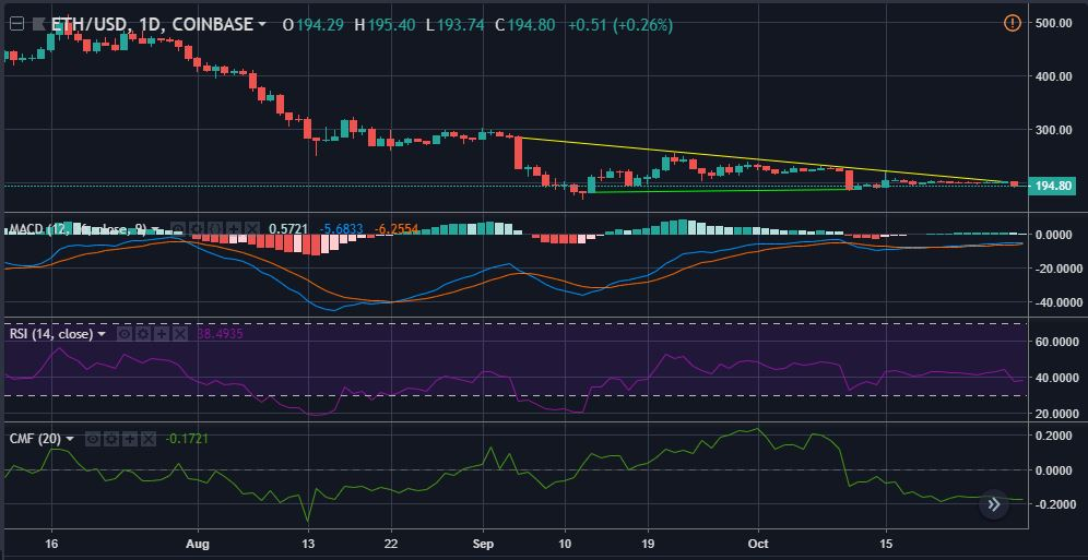 ETHUSD 1-day candlesticks | Source: tradingview