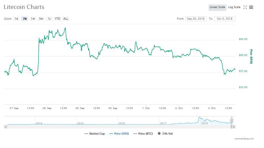 Seven-day graphics of Litecoin   Source: CoinMarketCap
