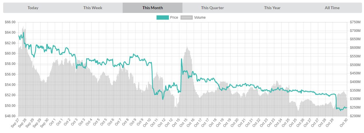 Monthly price chart LTCUSD | Source: livecoinwatch