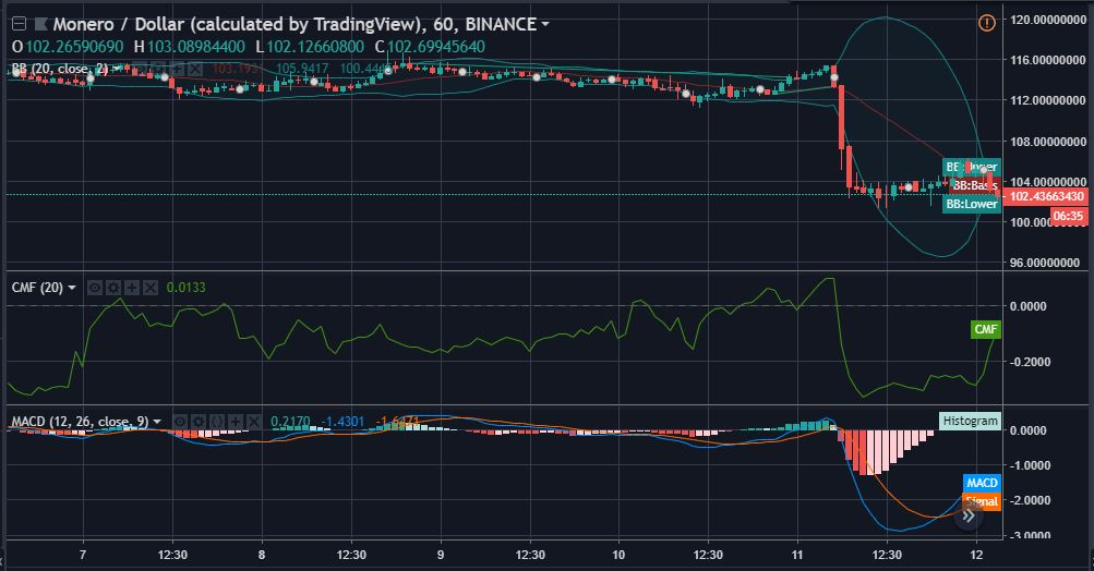 XMR 1-hour price candles | Source: TradingView