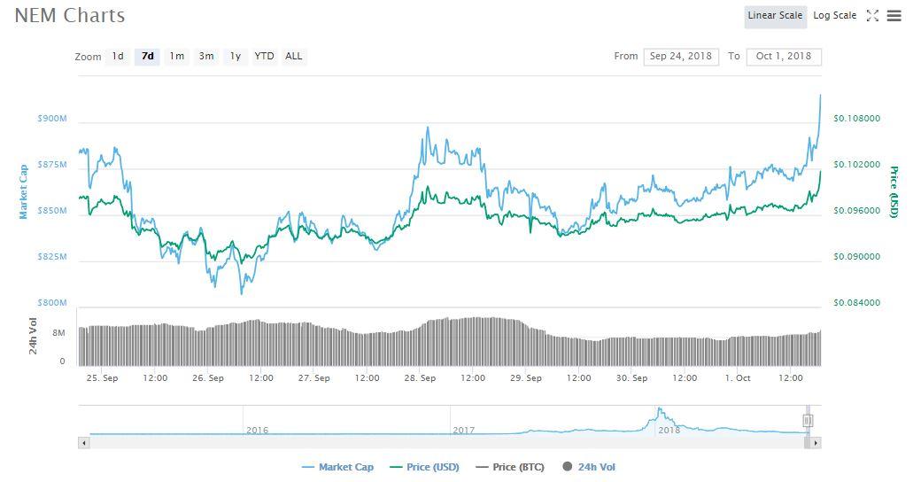 XEM 7d price chart | Source: CoinMarketCap