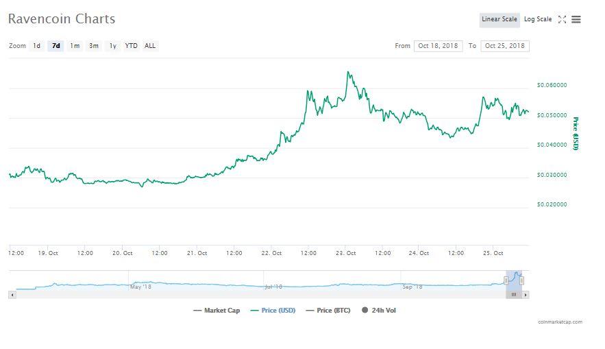 Ravencoin 7 day chart   Source: CoinMarketCap