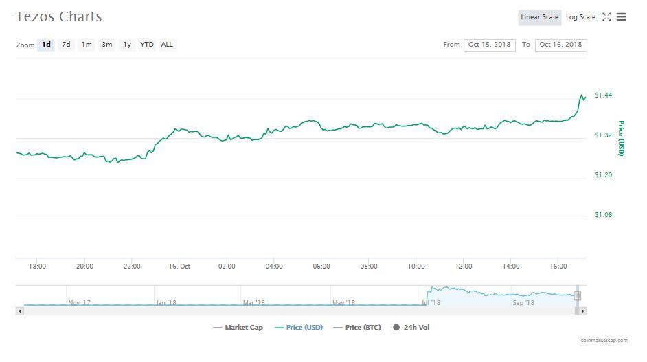 Tezos 24-hour chart | Source: CoinMarketCap