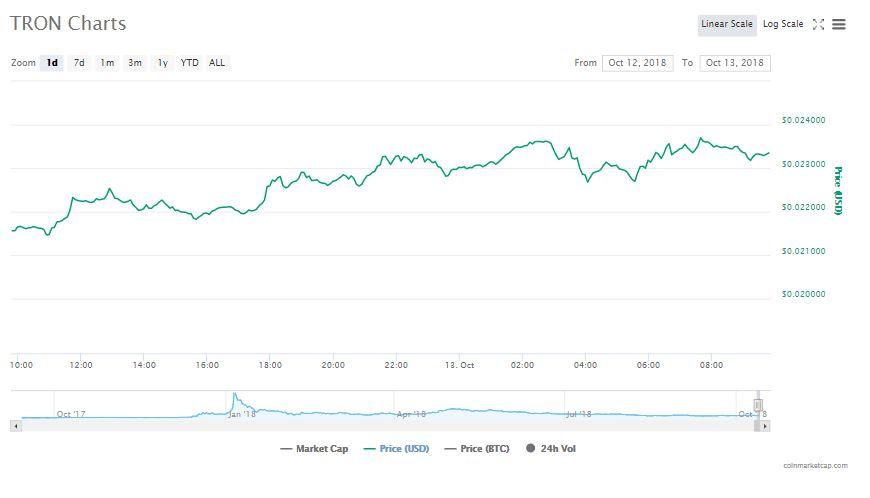 Tron 24 saatlik grafik |  Kaynak: CoinMarketCap
