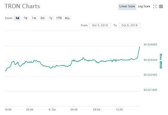 Trons 24-hour chart | Source: CoinMarketCap