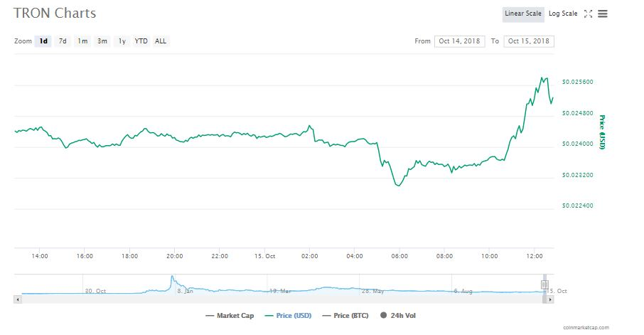 Tron 24-hour cryptocurrency charts | Source: CoinMarketCap