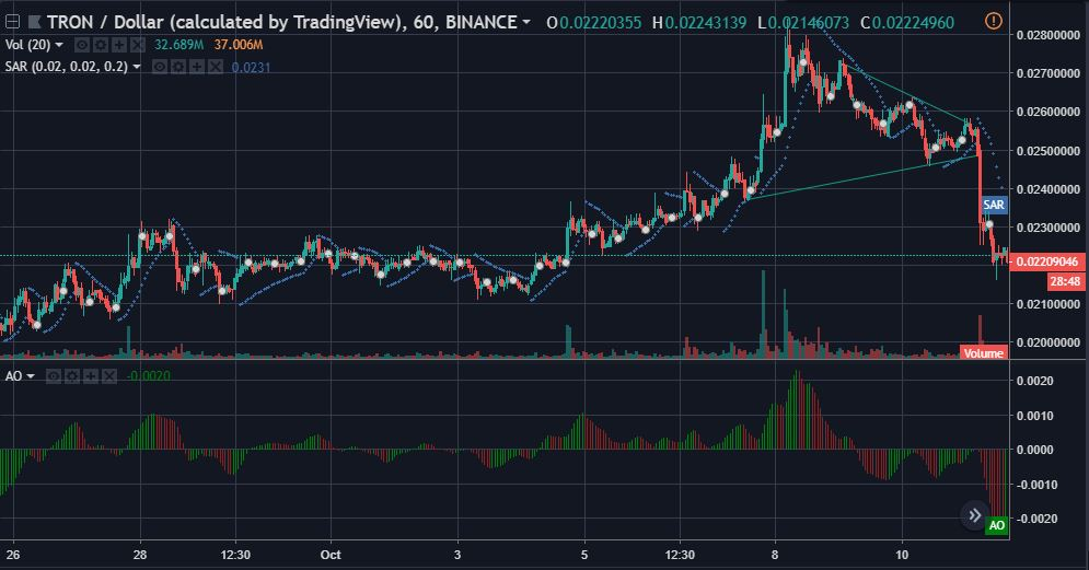 TRX 1-hour candles | Source: TradingView