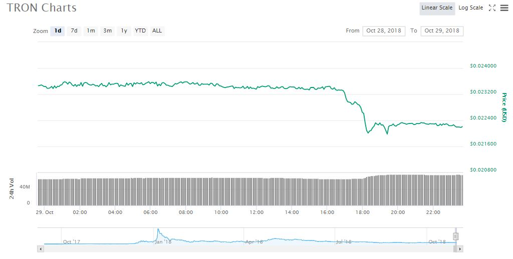 TRX chart showing the decline in prices Source: coinmarketcap