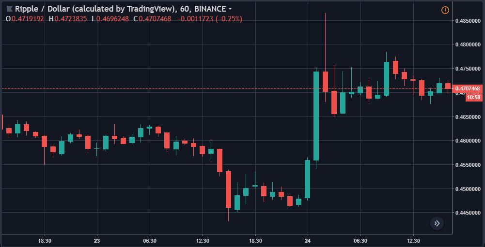 Surge in XRPUSD price candlesticks | Source: tradingview