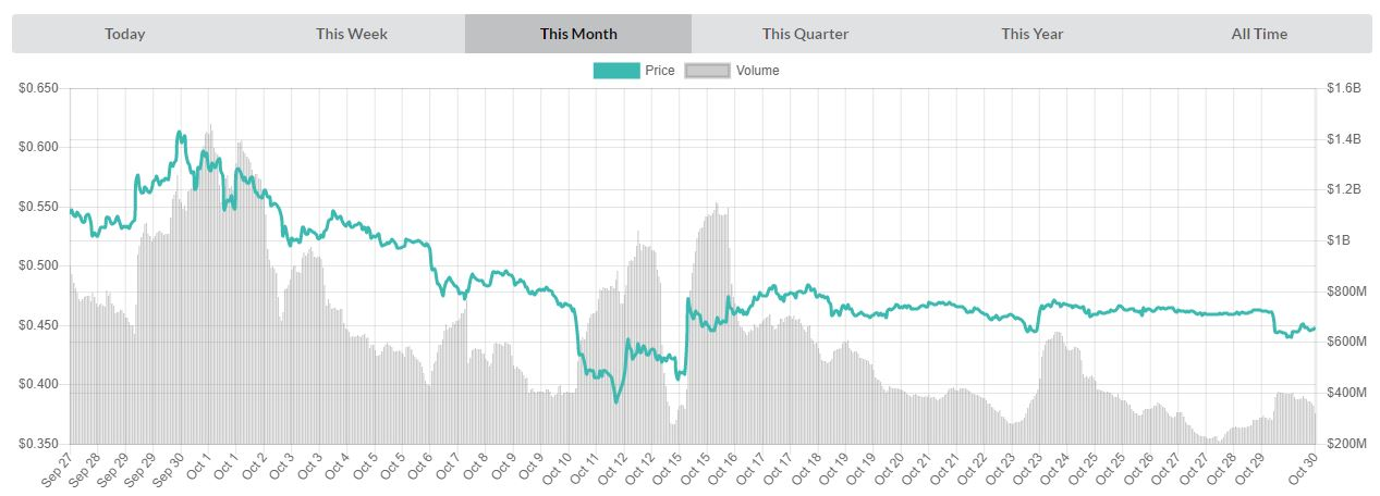 Chart of monthly prices XRPUSD | Source: livecoinwatch