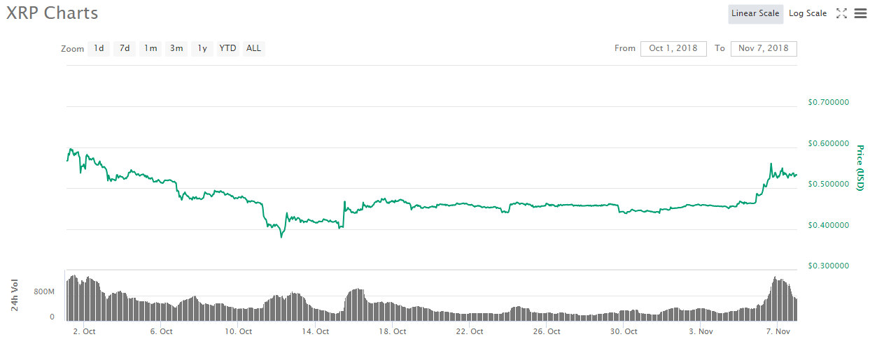 1 month XRP price chart | Source: CoinMarketCap