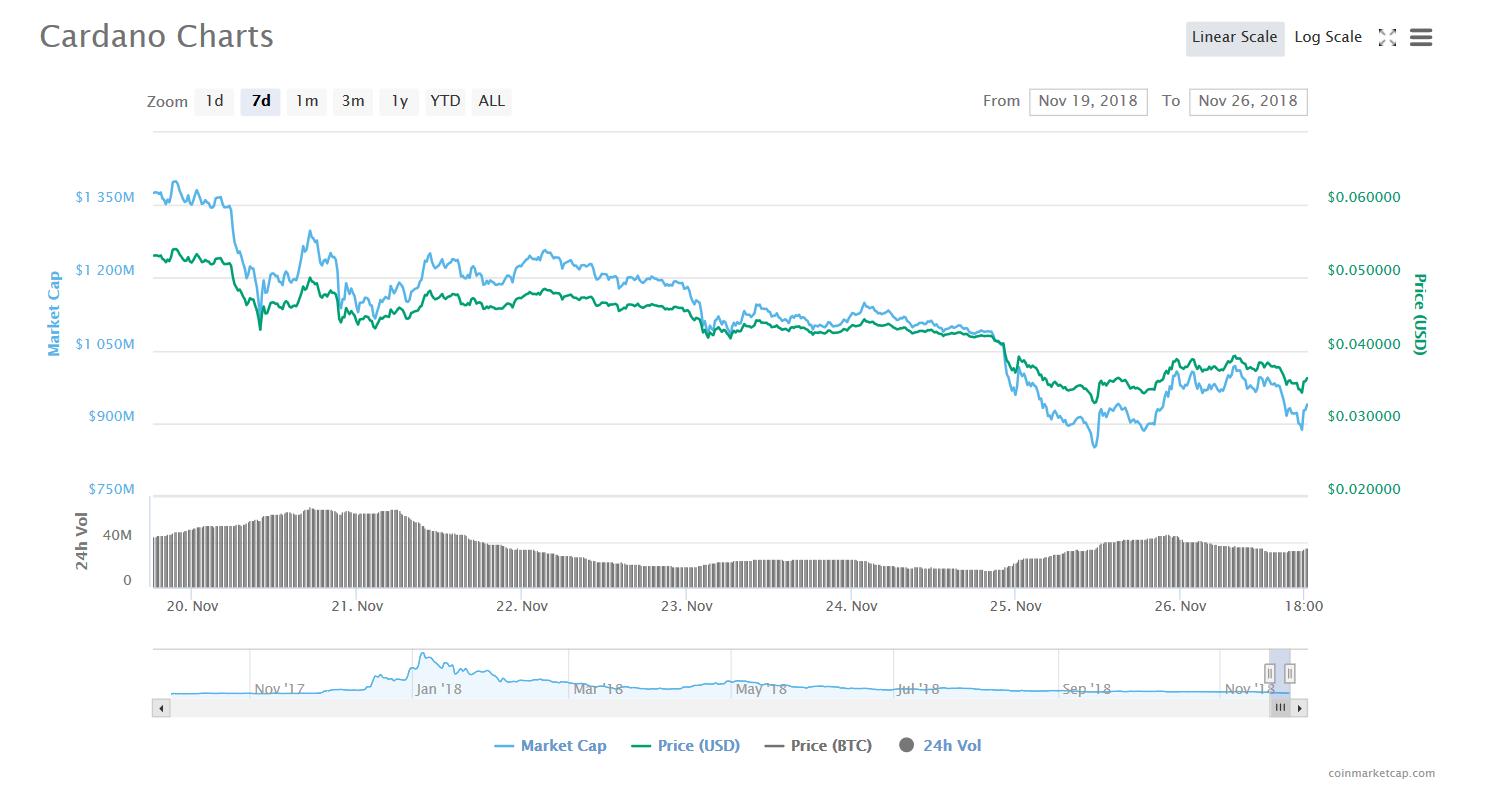 ADA Chart 7 days | Source: CoinMarketCap