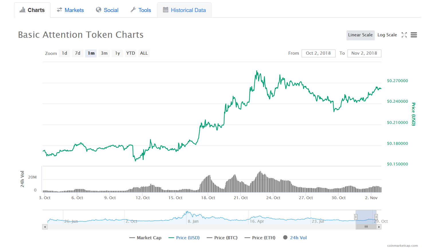 BAT's 1 month chart | Source: CoinMarketCap
