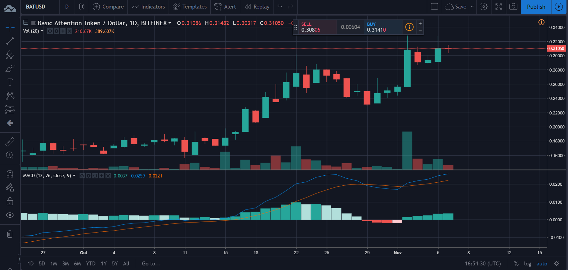 BAT price chart | Source: TradingView