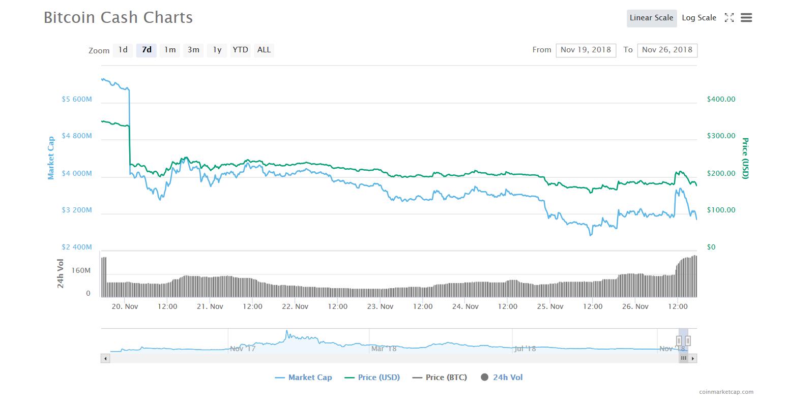 Chart 7 days BCHABC | Source: CoinMarketCap