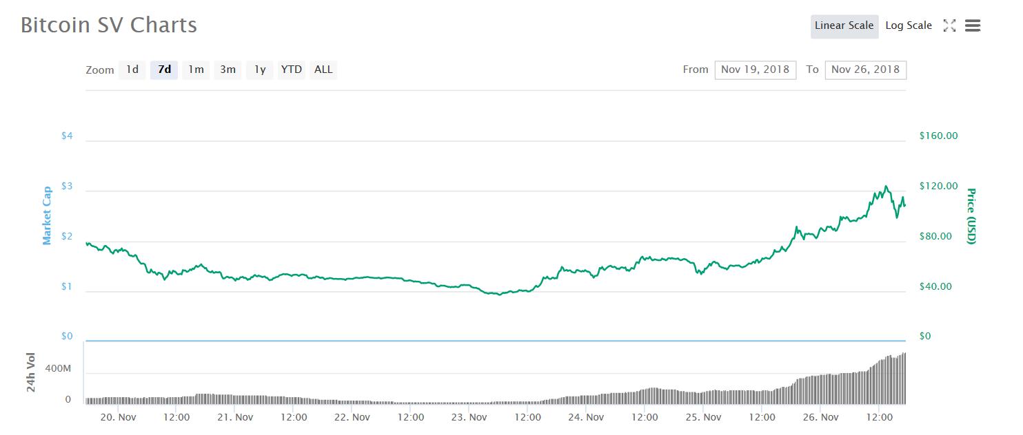 7-Day Bitcoin SV Chart | Source: CoinMarketCap