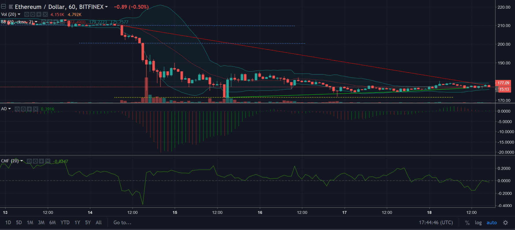ETH 1 hour chart | Source: TradingView