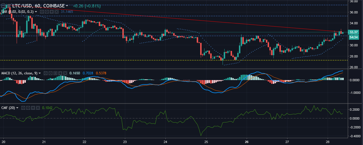 litecoin [LTC/USD] Technical Analysis: The sturdy bear holds the door preventing the bulls from entering