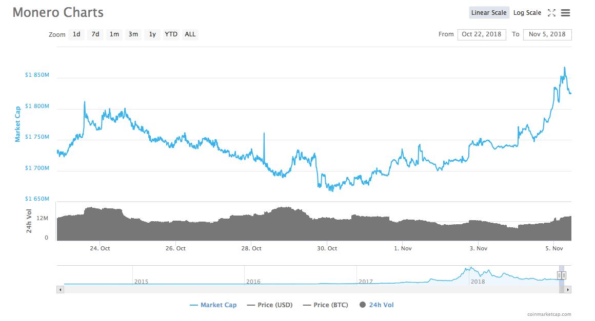 Monero [XMR] price article | Source: CoinMarketCap