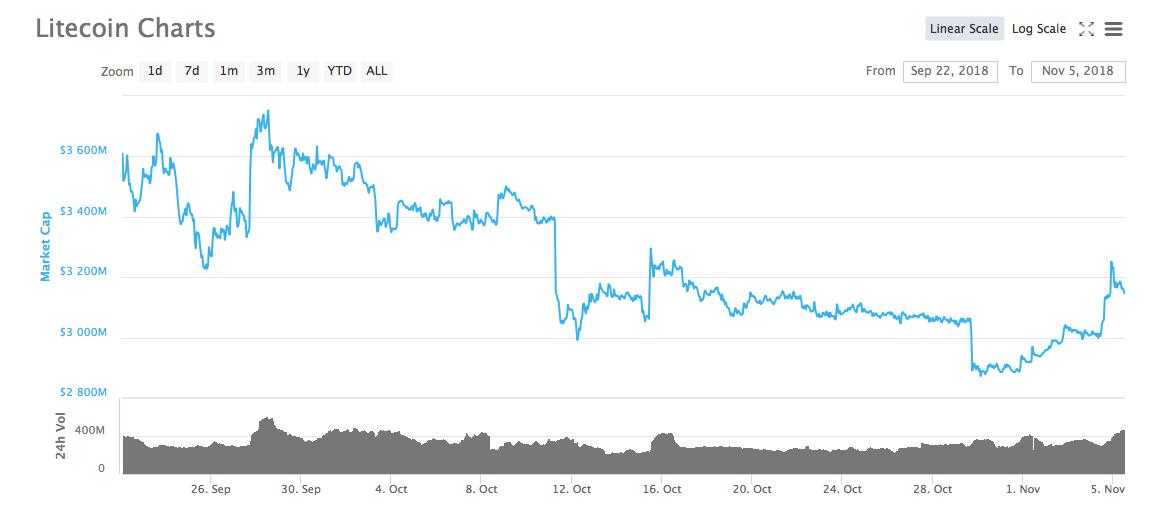 Litecoin price chart | Source: CoinMarketCap