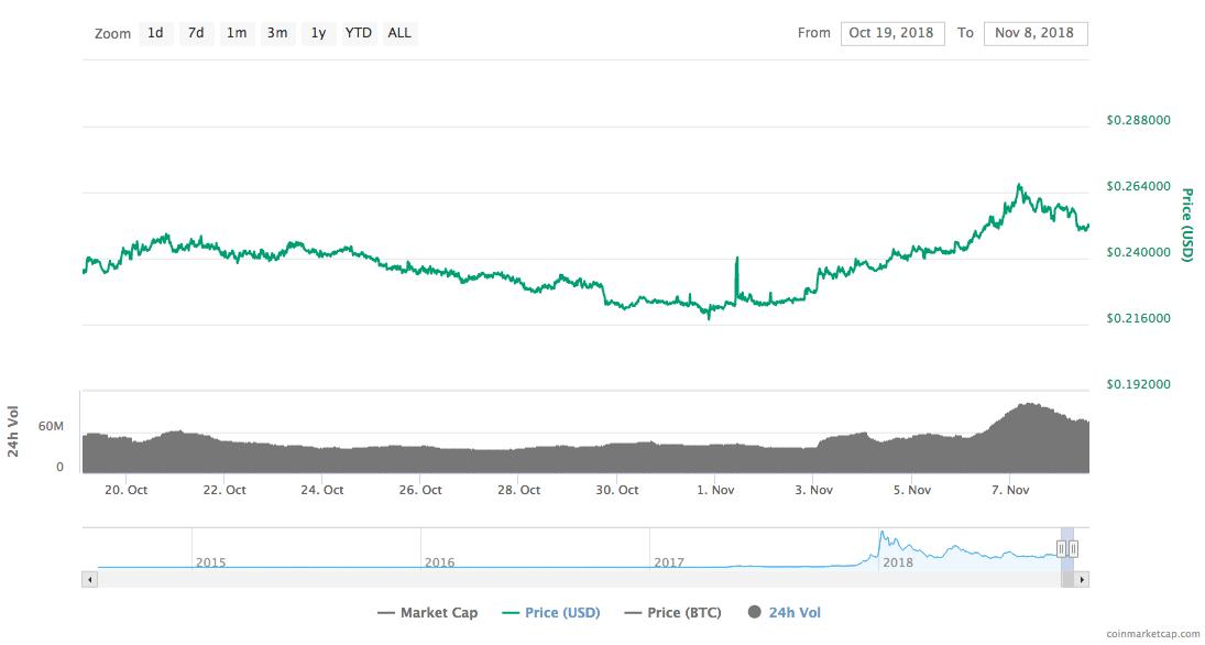 Stellar Lumens [XLM] Price Chart | Source: CoinMarketCap