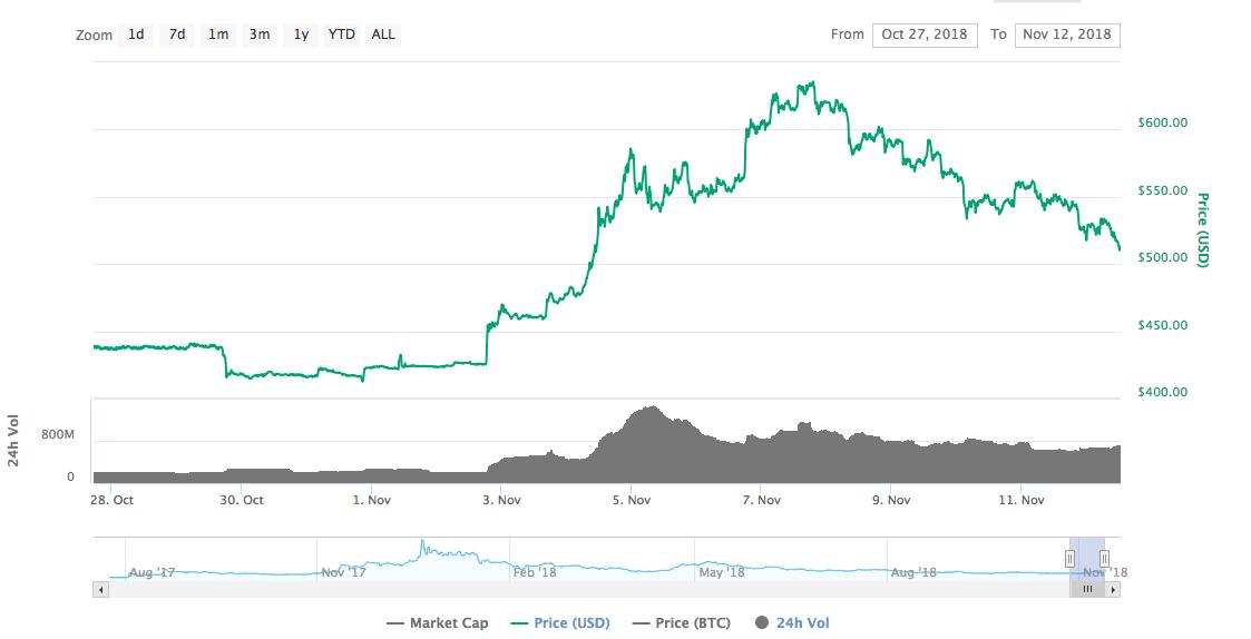 Bitcoin Cash [BCH] price chart | CoinMarketCap