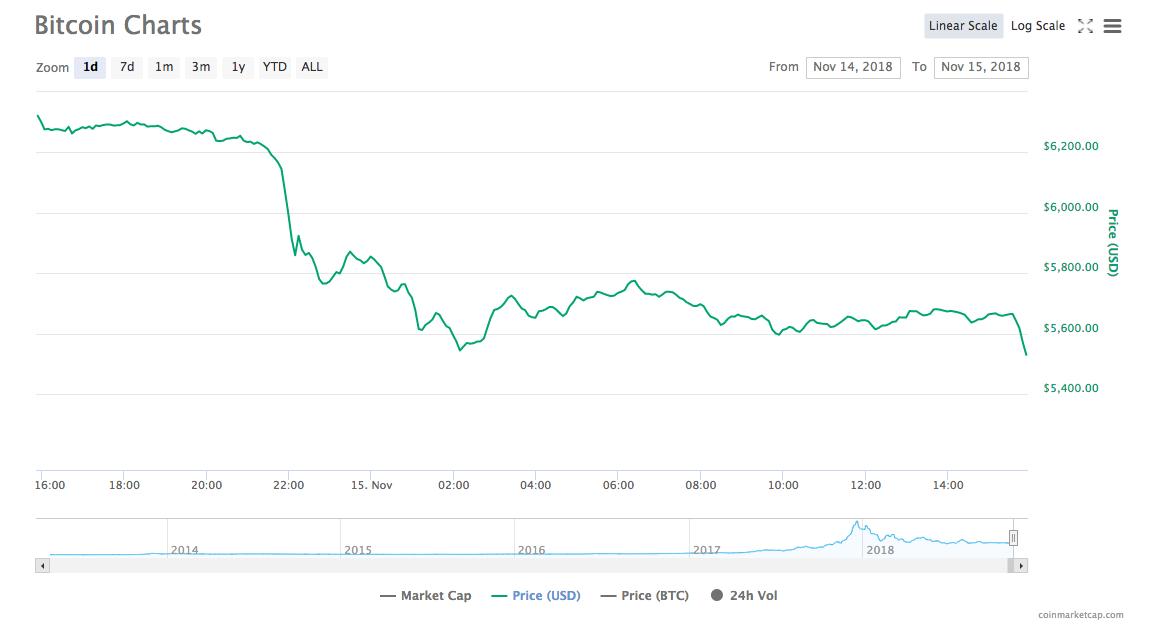 Bitcoin [BTC] one-day price chart | Source: CoinMarketCap