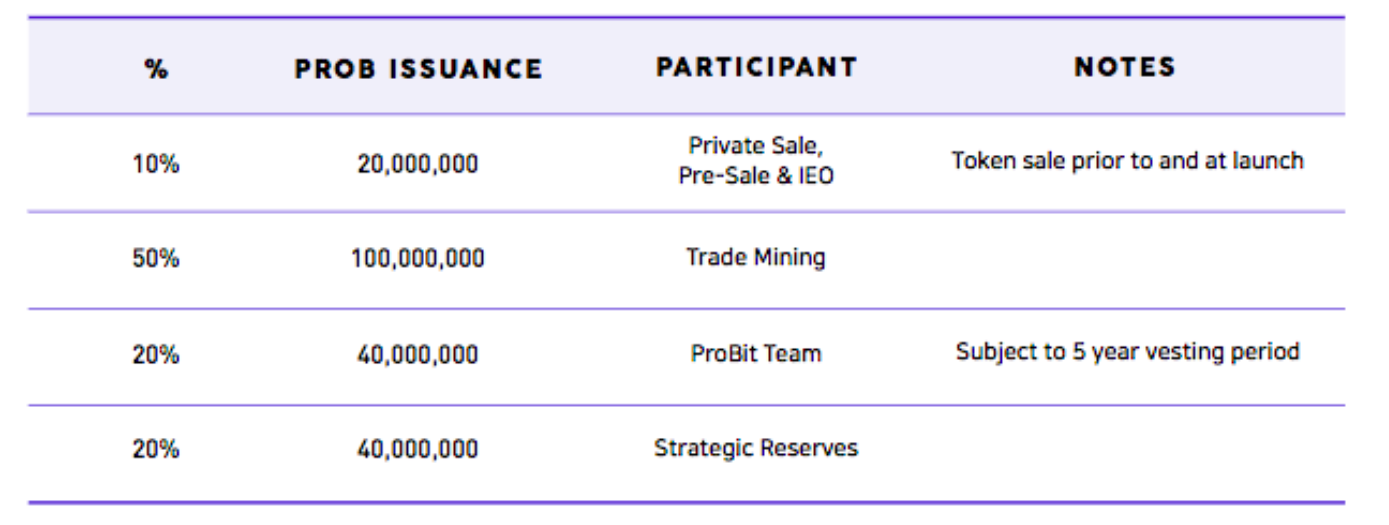 Allocation of the tokens | Source: ProBit