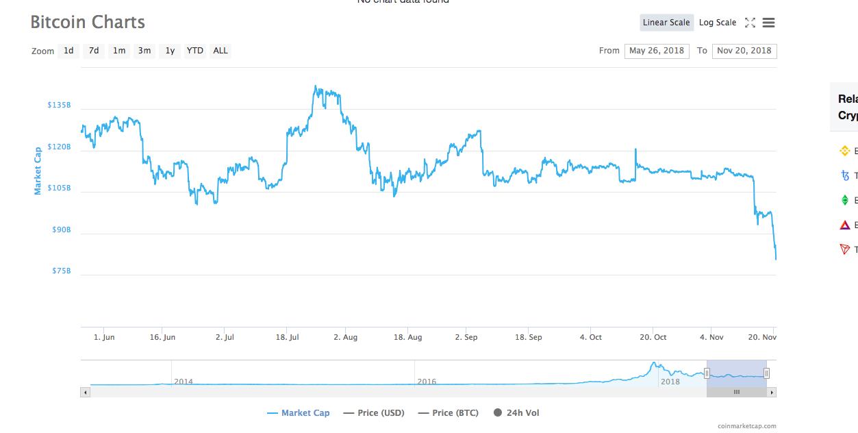 Bitcoin [BTC] market cap | Source: CoinMarketCap