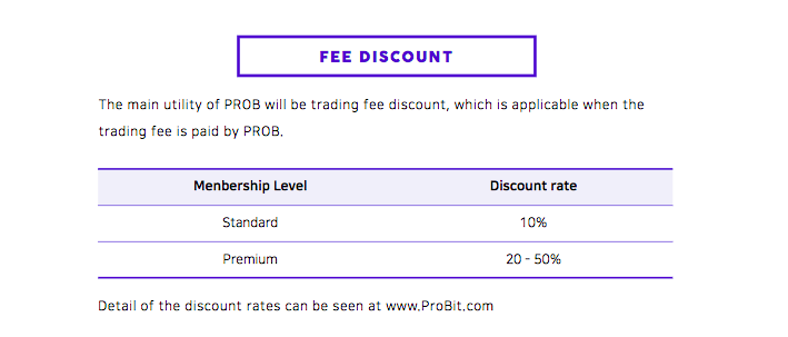 Trading fees discount for Premium and Standard exchange