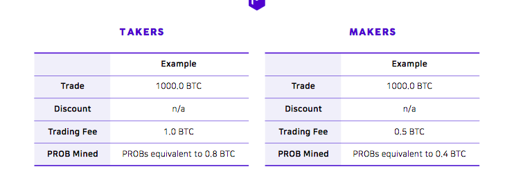 Example of Trade mining on ProBit