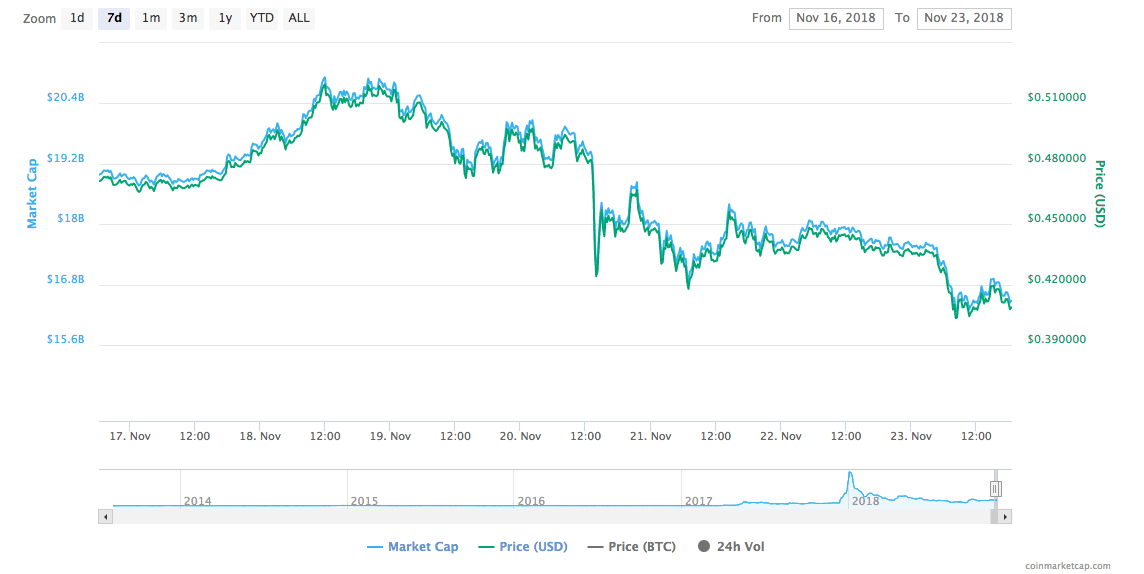 XRP seven days price chart | Source: Trading View
